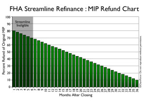 FHA MIP Refund